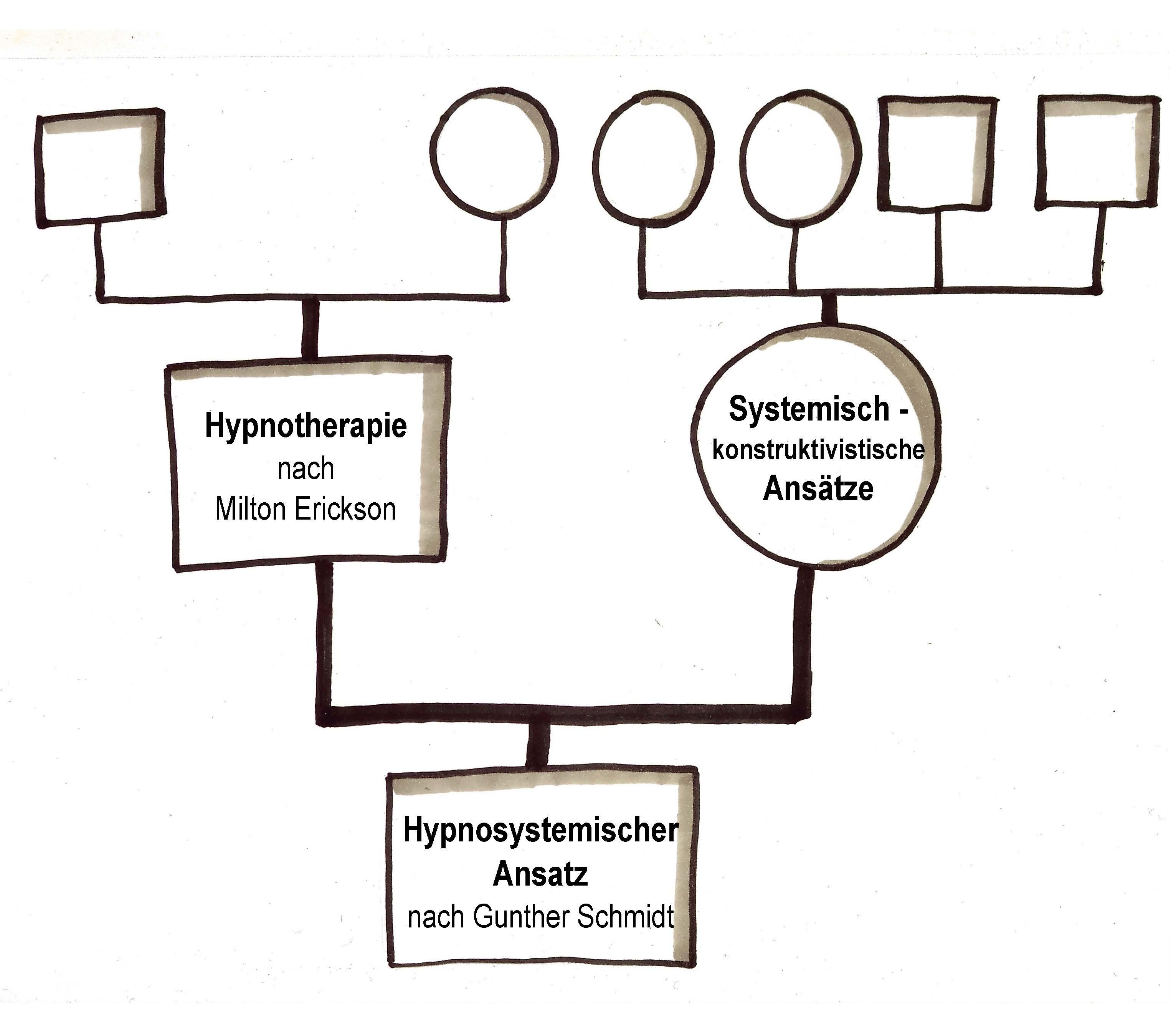 systemisches arbeiten genogramm