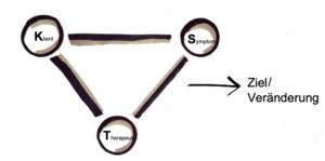 Hypnosystemik — Grafik über das Beratungssystem welches sich in Richtung der gewünschten Veränderung bewegt.