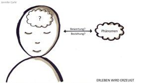 Hypnosystemik — Grafik von Erleben wird erzeugt.