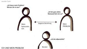 Hypnosystemik — Grafik über die Beziehung zwischen Klient, Problem und Berater/Wegbegleiter