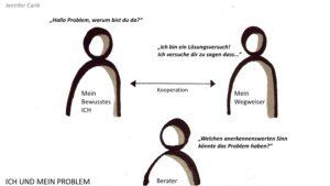 """Hypnosystemik — Grafik über das Beratungssystem mit der Frage """"Welchen anerkennenswerten Sinn könnte das Problem haben?"""""""