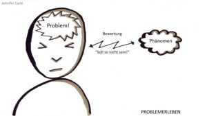 Hypnosystemik — Grafik vom Problemerleben eines Menshen